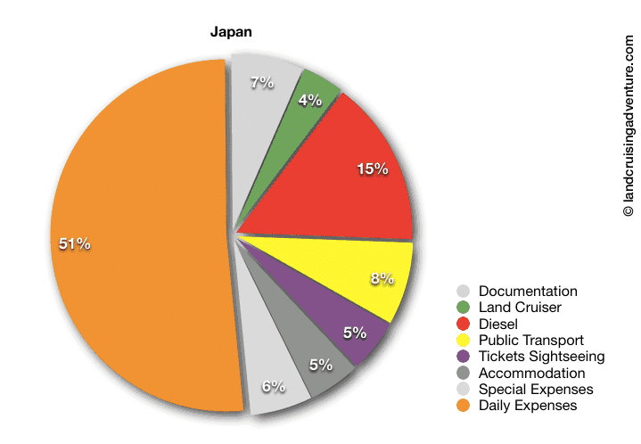 Japan Travel Budget - budget pie with a division of expenditures in Japan