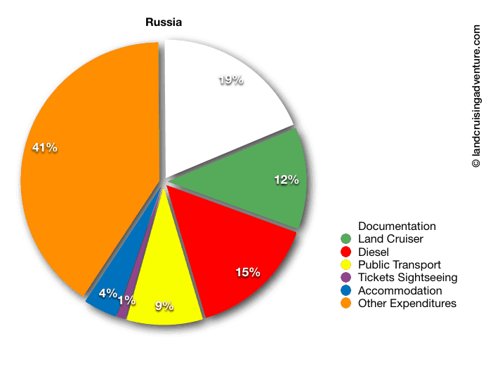Budget Report on Russia: Pie with different budget sections