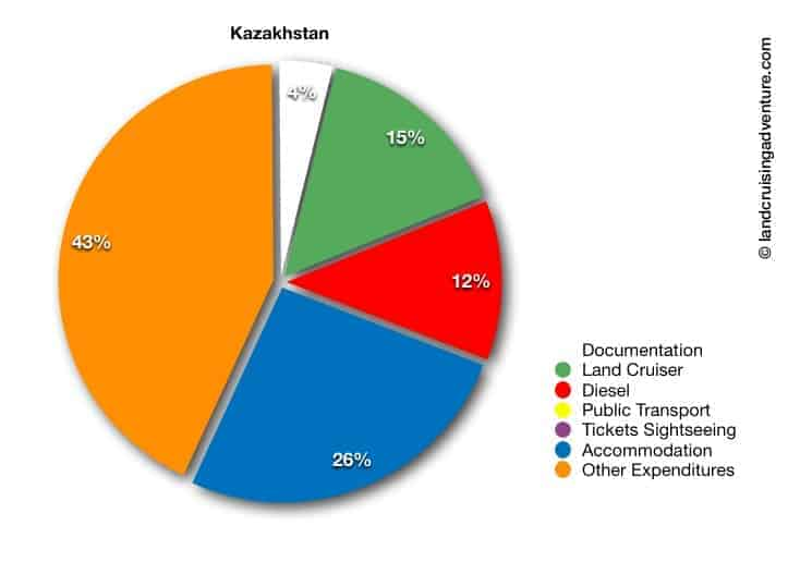 Kazakhstan Overland Travel Budget